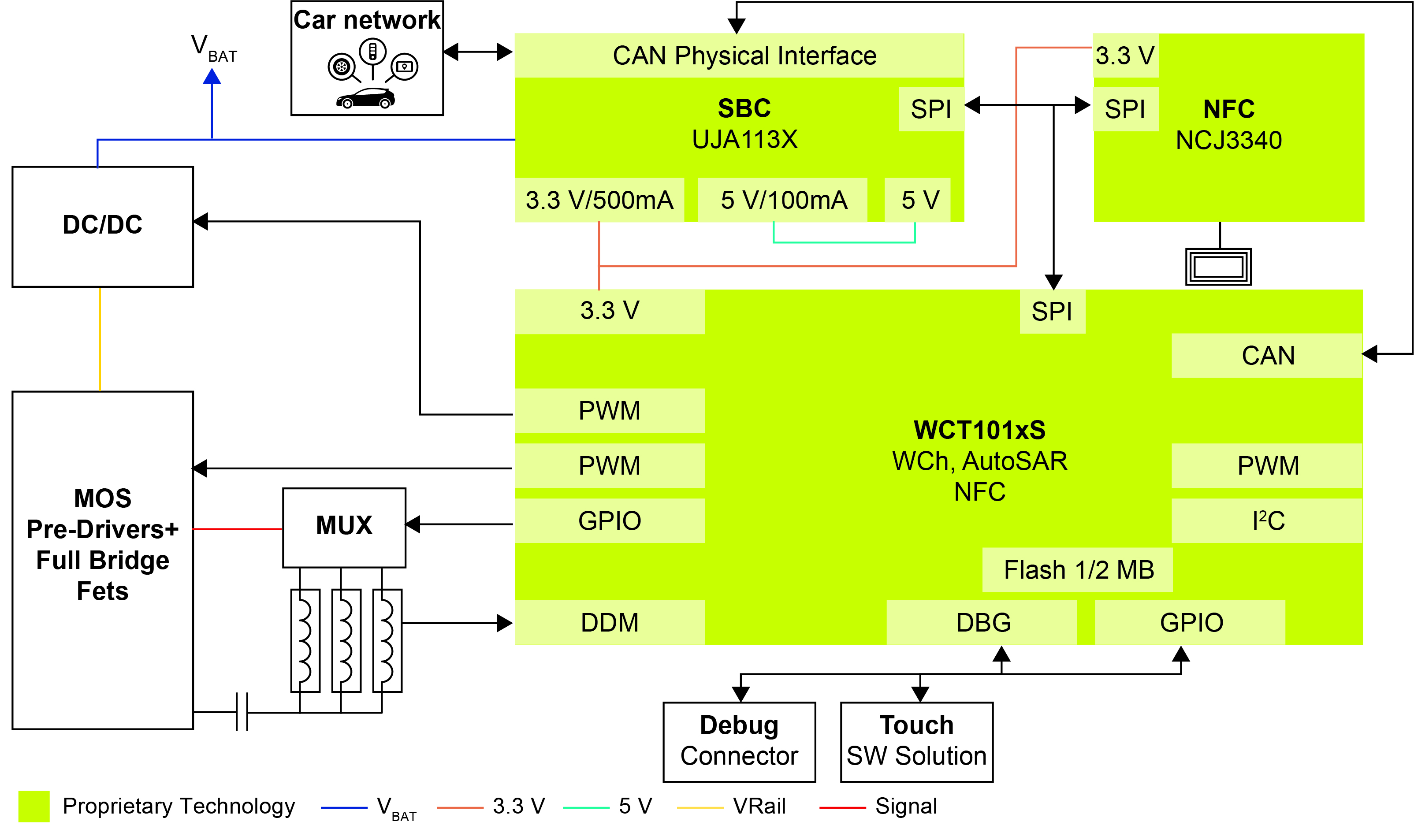15W AutoSAR Automotive Wireless Charging Transmitter Block Diagram
