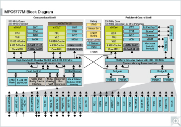 MPC5777M 32-bit Multicore MCU for Powertrain Block diagram.