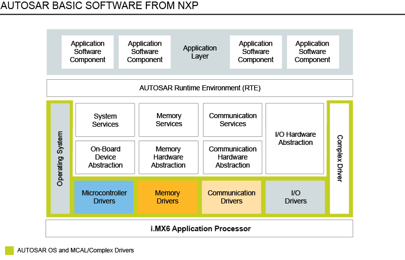NXP<sup>&#174;</sup> Software for AUTOSAR MCAL