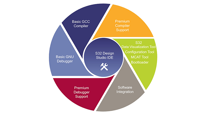 MPC5676R|32-bit MCU|Powertrain Applications | NXP