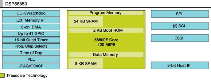 DSP56853 Block Diagram