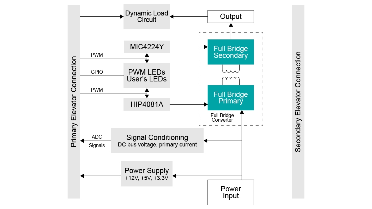 Full-Bridge DC-DC Switch Mode Power Supply (SMPS) Block Diagram