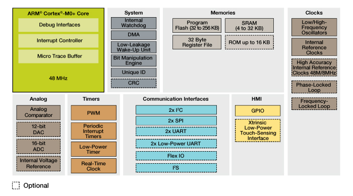 Kinetis L Series KL1x MCUs Block Diagram