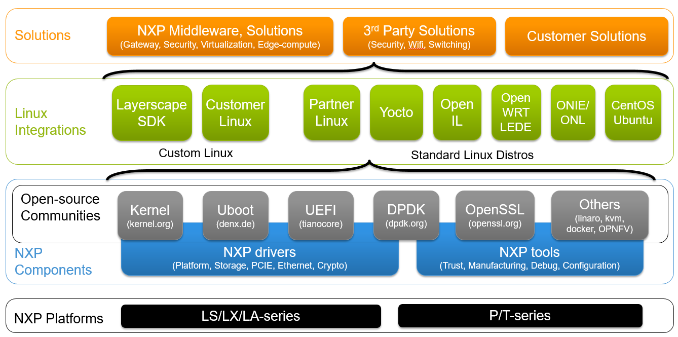 NXP Linux Software
