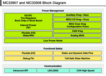 MC33907 and MC33908 Block Diagram