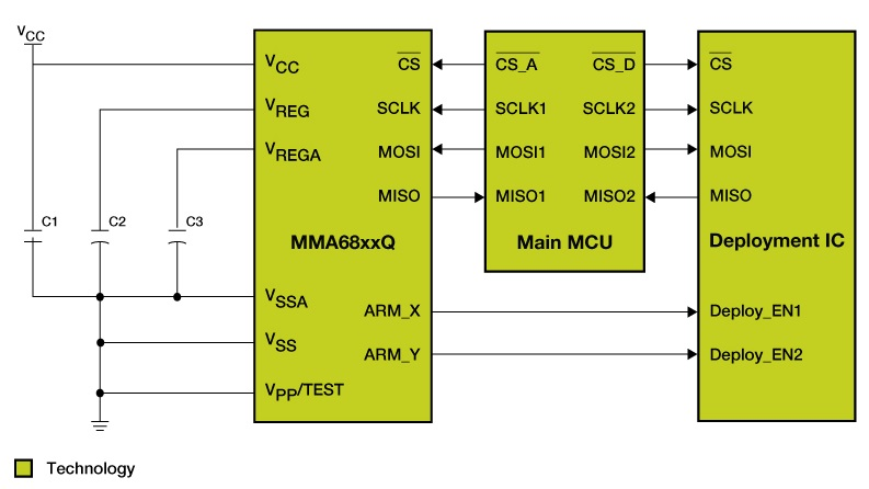 MMA680xx Block Diagram