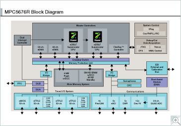 MPC5676R_BD Block Diagram