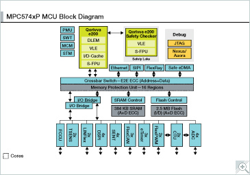 NXP MPC574xP Block Diagram