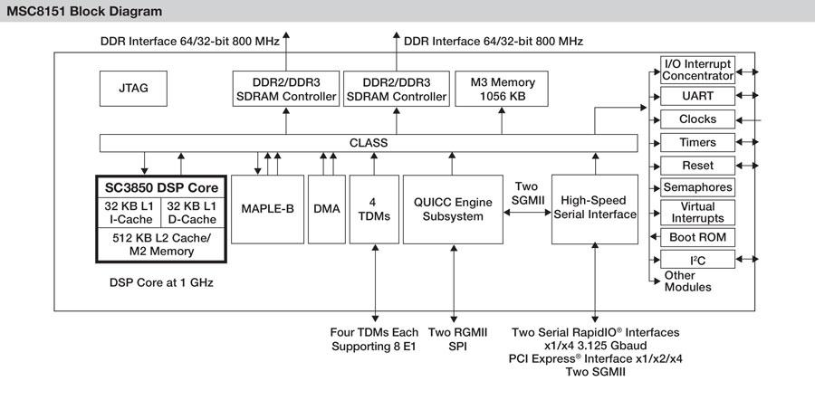 MSC8151 Digital Signal Processor Block Diagram