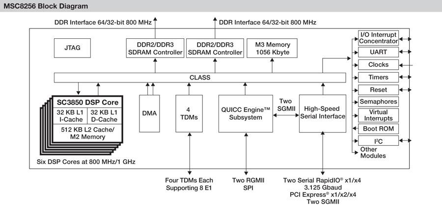 MSC8256 High-Performance Six-Core DSP Block Diagram