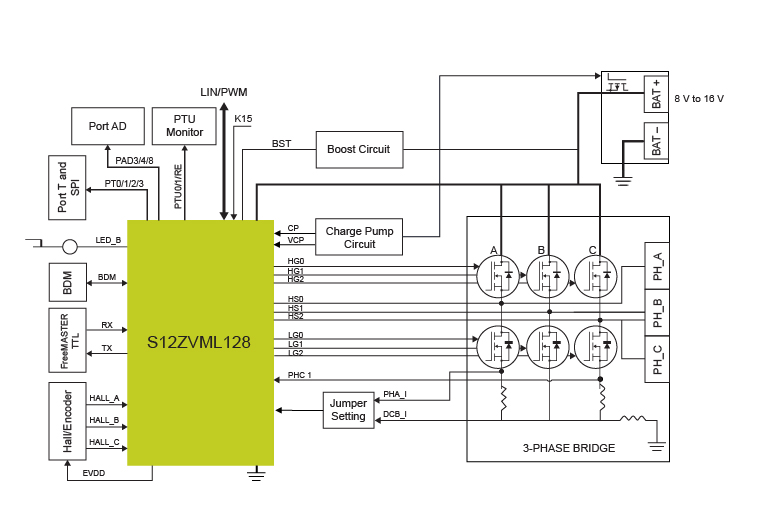 out-of-box S12ZVM-EFP reference design - Block Diagram
