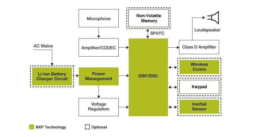 Hearing Aids   NXPNXP Semiconductors