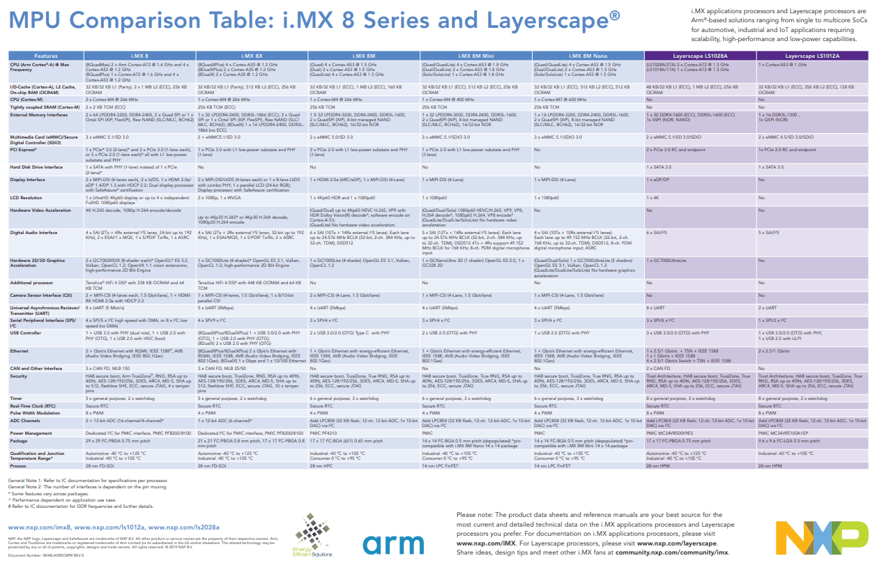 i.MX 8 Comparison Table