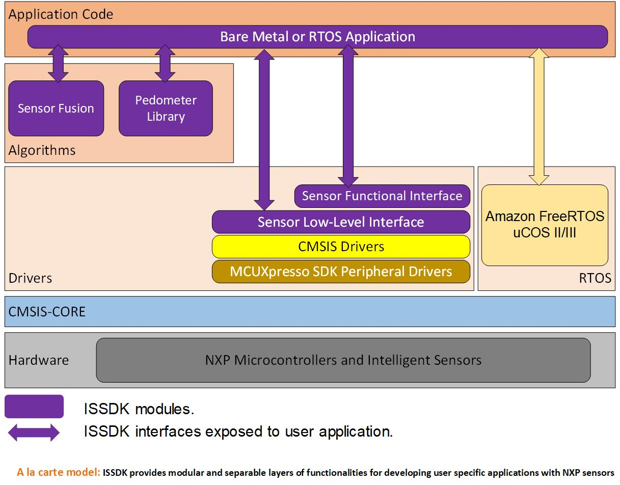 "ISSDK ""Layer Cake"" Architecture"
